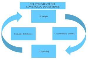 Diagramma 4
